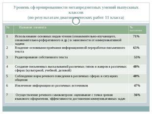 Уровень сформированности метапредметных умений выпускных классов (по результа