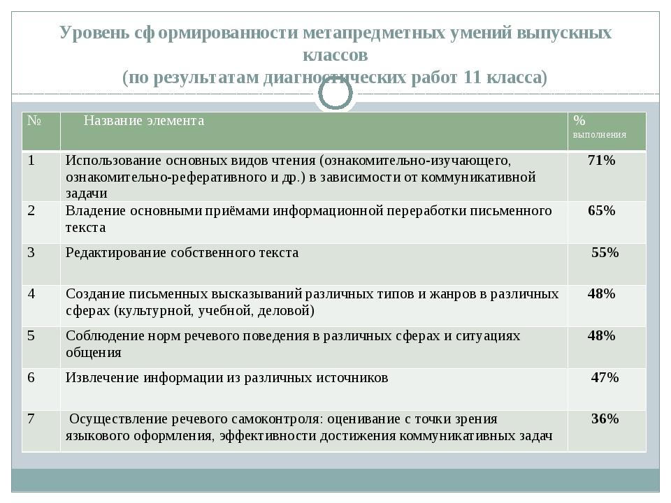 Уровень сформированности метапредметных умений выпускных классов (по результа...
