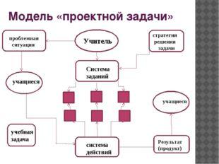 Модель «проектной задачи» ПрП стсс Уч проблемная ситуация Учитель стратегия р