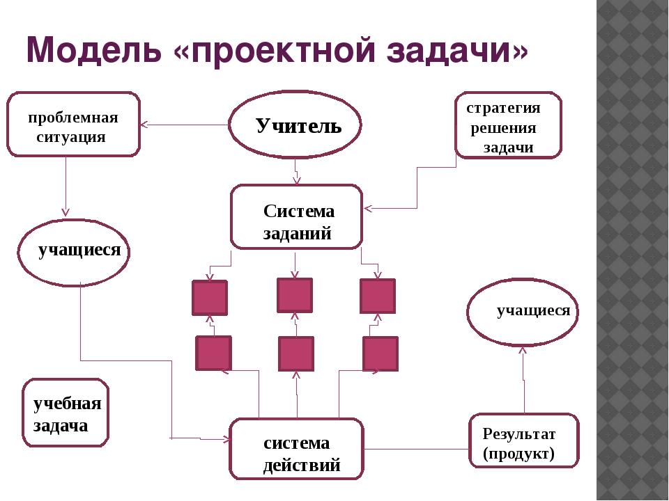 Модель «проектной задачи» ПрП стсс Уч проблемная ситуация Учитель стратегия р...