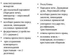 конституционная монархия двухпалатный парламент (Народное вече), император –