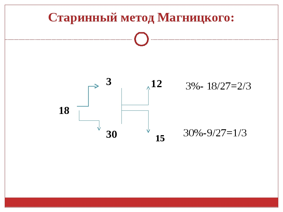 Старинный метод Магницкого: 3 30 3%- 18/27=2/3 30%-9/27=1/3 12 15 18
