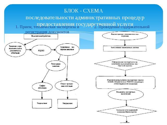 БЛОК - СХЕМА последовательности административных процедур предоставления госу...