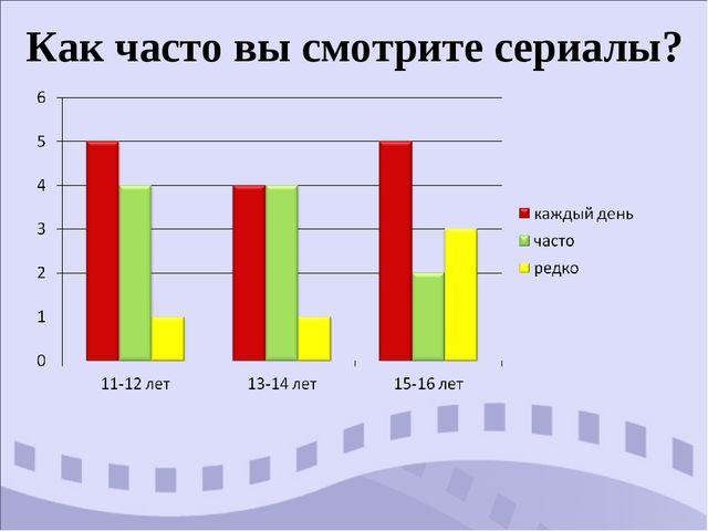 Как часто вы смотрите сериалы?