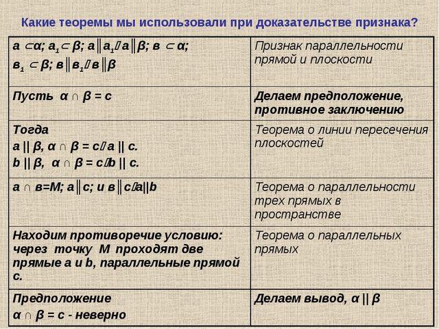 Какие теоремы мы использовали при доказательстве признака? а α; а1 β; а║а1...