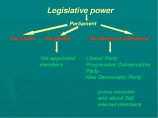 the Queen the Senate Legislative power Parliament the House of Commons 104 ap