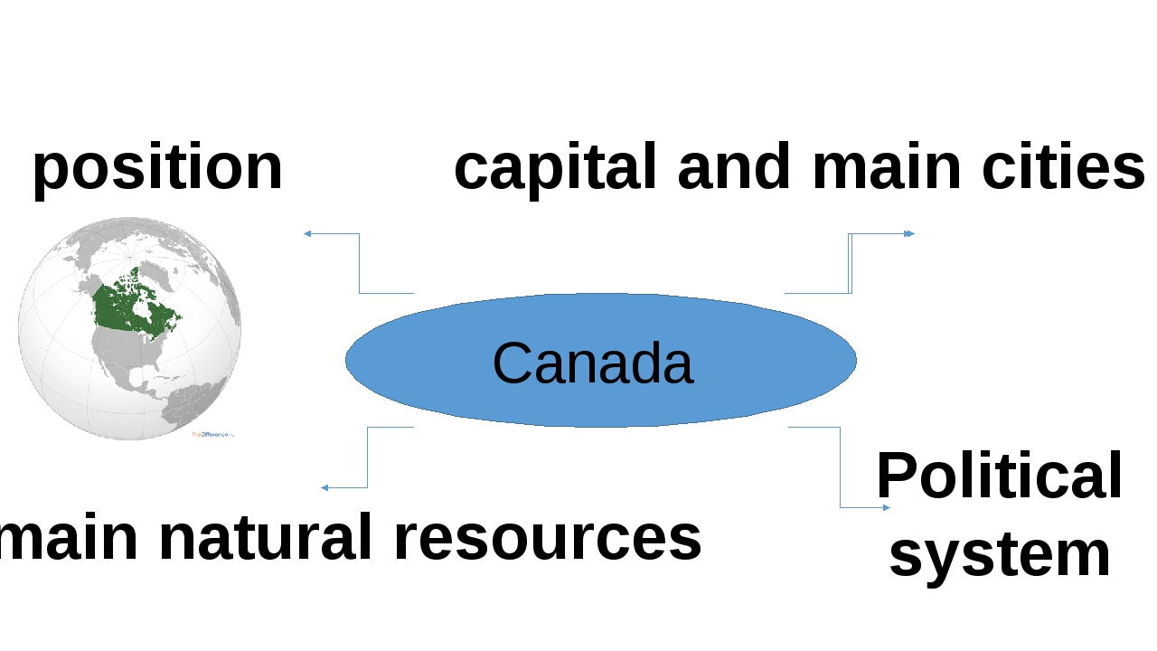 Canada position capital and main cities main natural resources Political sys...