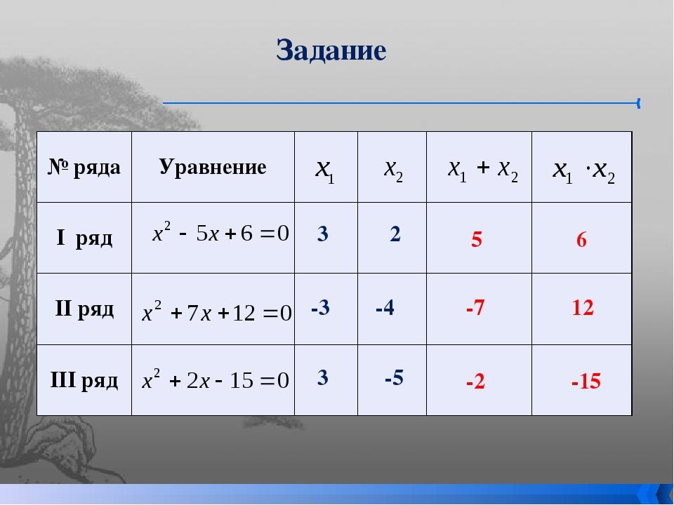Задание 3 -5 3 2 -3 -4 -7 12 -2 -15 6 5 № ряда Уравнение Iряд IIряд IIIряд