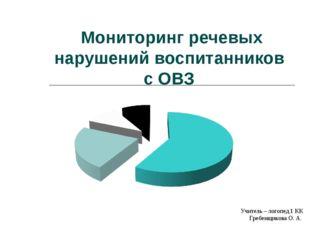 Мониторинг речевых нарушений воспитанников с ОВЗ Учитель – логопед 1 КК Греб