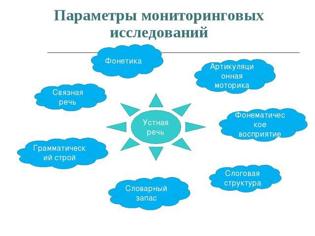 Параметры мониторинговых исследований Устная речь Фонетика Артикуляционная мо...