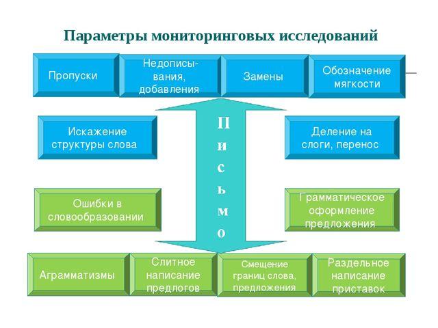 Параметры мониторинговых исследований Пропуски Недописы- вания, добавления За...