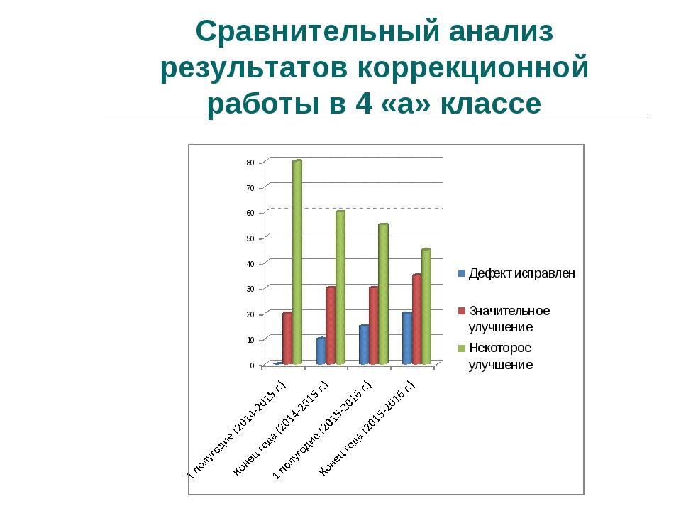 Сравнительный анализ результатов коррекционной работы в 4 «а» классе