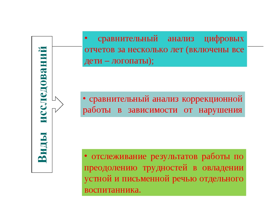 сравнительный анализ коррекционной работы в зависимости от нарушения лассам)...