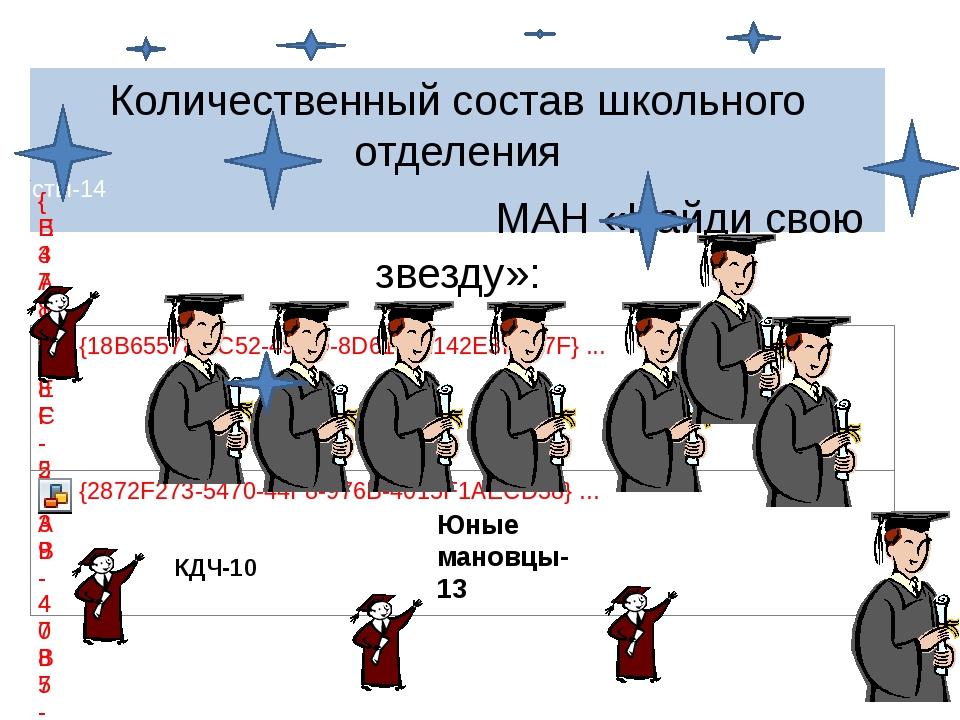 Количественный состав школьного отделения МАН «Найди свою звезду»: КДЧ-10 Юны...