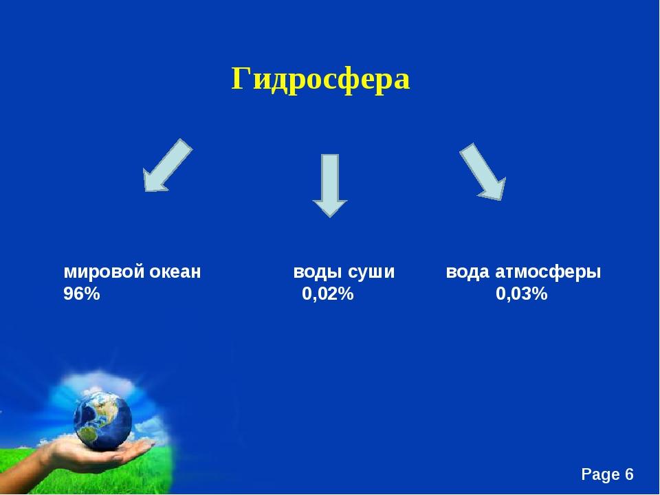 Гидросфера мировой океан воды суши вода атмосферы 96% 0,02% 0,03% Free Power...