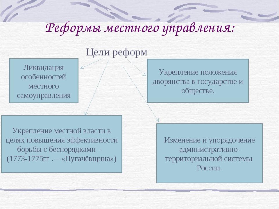 Реформы местного управления: Ликвидация особенностей местного самоуправления...