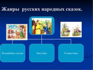 Жанры русских народных сказок.