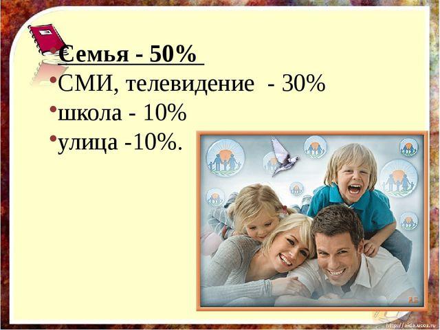 Семья - 50% СМИ, телевидение - 30% школа - 10% улица -10%.