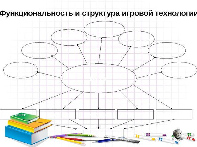 Функциональность и структура игровой технологии терапевтическая