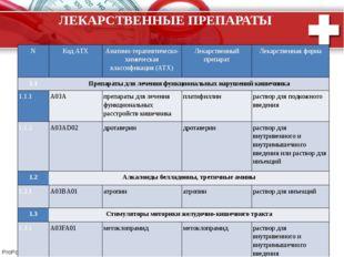 ЛЕКАРСТВЕННЫЕ ПРЕПАРАТЫ N Код АТХ Анатомо-терапевтическо-химическая классифик