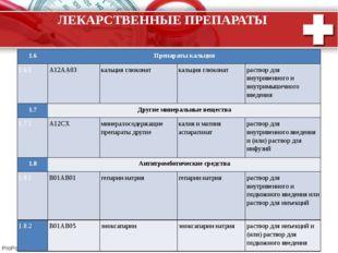 ЛЕКАРСТВЕННЫЕ ПРЕПАРАТЫ 1.6 Препараты кальция 1.6.1 A12AA03 кальция глюконат