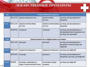 ЛЕКАРСТВЕННЫЕ ПРЕПАРАТЫ 1.9 Гемостатическиесредства 1.9.1 B02AA02 транексамов