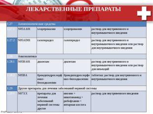ЛЕКАРСТВЕННЫЕ ПРЕПАРАТЫ 1.27 Антипсихотические средства 1.27.1 N05AA01 хлорпр