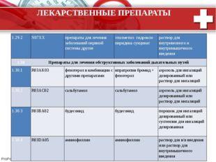 ЛЕКАРСТВЕННЫЕ ПРЕПАРАТЫ 1.29.2 N07XX препараты для лечения заболеваний нервно