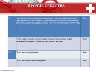 ПРОЧИЕ СРЕДСТВА 3.1 Ампульницаили специально предназначенное для хранения (пр