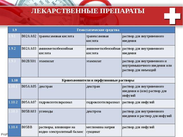 ЛЕКАРСТВЕННЫЕ ПРЕПАРАТЫ 1.9 Гемостатическиесредства 1.9.1 B02AA02 транексамов...