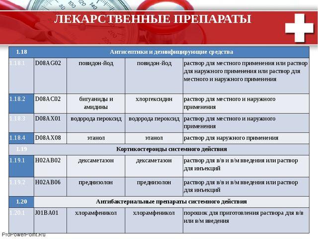 ЛЕКАРСТВЕННЫЕ ПРЕПАРАТЫ 1.18 Антисептики и дезинфицирующие средства 1.18.1 D0...