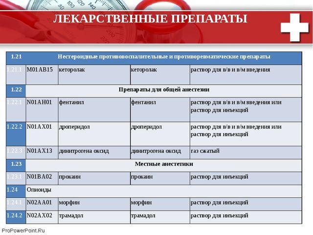 ЛЕКАРСТВЕННЫЕ ПРЕПАРАТЫ 1.21 Нестероидные противовоспалительные и противоревм...