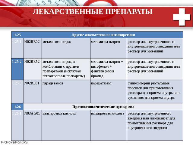 ЛЕКАРСТВЕННЫЕ ПРЕПАРАТЫ 1.25 Другие анальгетики и антипиретики 1.25.1 N02BB02...