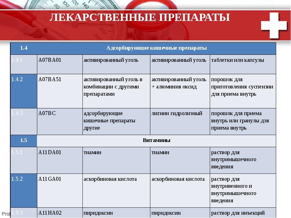 ЛЕКАРСТВЕННЫЕ ПРЕПАРАТЫ 1.4 Адсорбирующие кишечные препараты 1.4.1 A07BA01 ак...