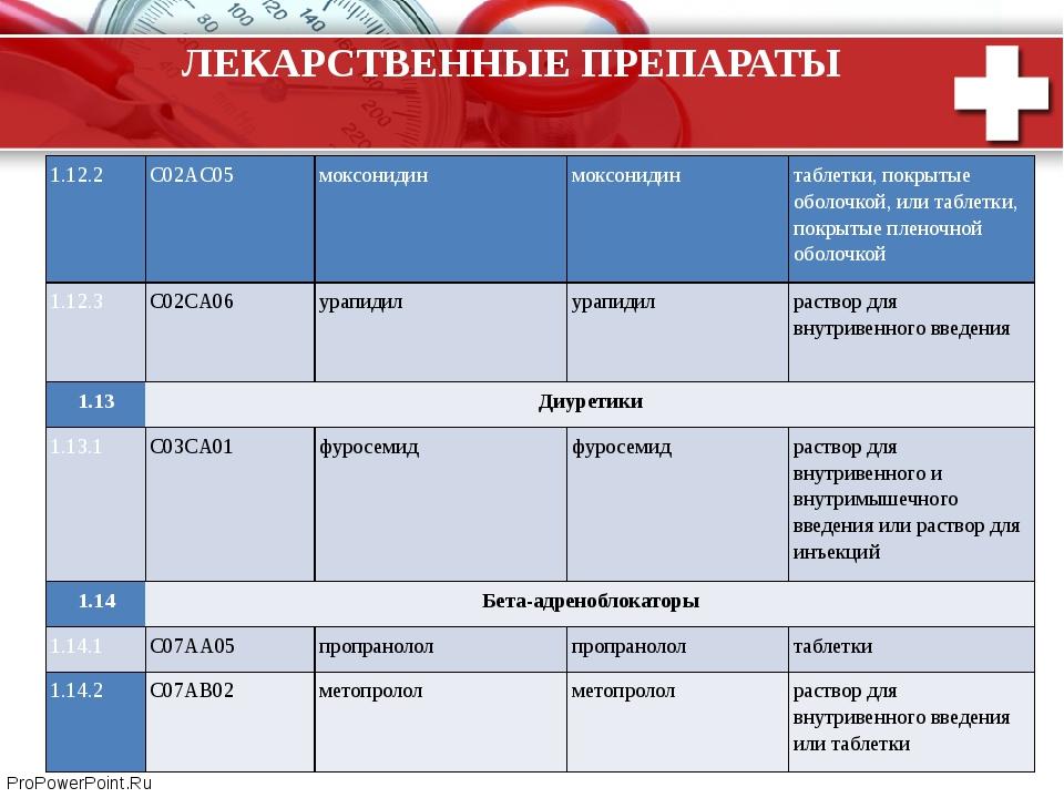 ЛЕКАРСТВЕННЫЕ ПРЕПАРАТЫ 1.12.2 C02AC05 моксонидин моксонидин таблетки, покрыт...