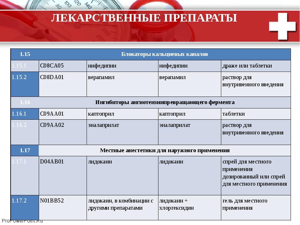 ЛЕКАРСТВЕННЫЕ ПРЕПАРАТЫ 1.15 Блокаторы кальциевых каналов 1.15.1 C08CA05 нифе...