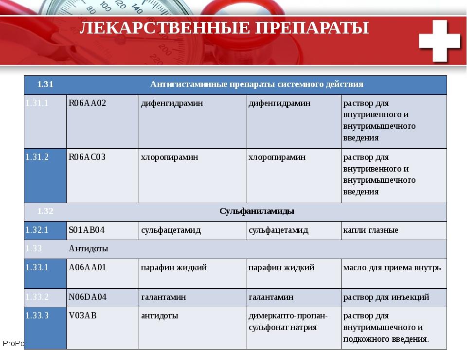 ЛЕКАРСТВЕННЫЕ ПРЕПАРАТЫ 1.31 Антигистаминные препараты системного действия 1....