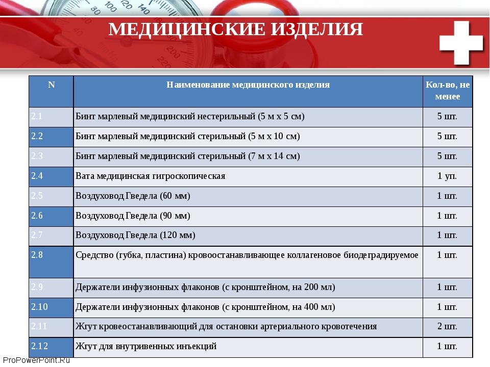 МЕДИЦИНСКИЕ ИЗДЕЛИЯ N Наименование медицинского изделия Кол-во, не менее 2.1...