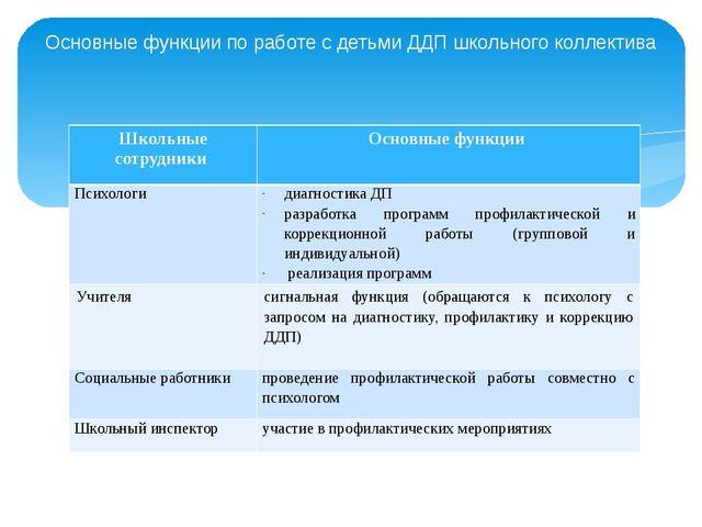 Основные функции по работе с детьми ДДП школьного коллектива Школьные сотрудн...