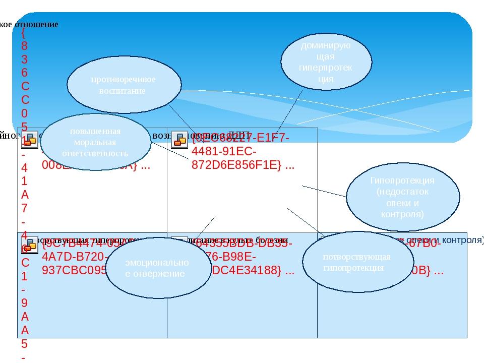 доминирующая гиперпротекция Гипопротекция (недостаток опеки и контроля) потв...
