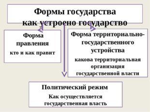 Формы государства как устроено государство Форма правления кто и как правит Ф
