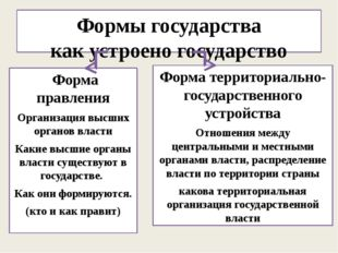 Формы государства как устроено государство Форма правления Организация высших