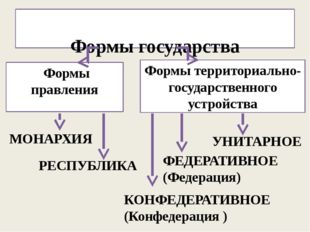 Формы государства Формы правления Формы территориально-государственного устр