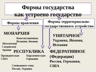 Формы государства как устроено государство Формы правления Формы территориаль
