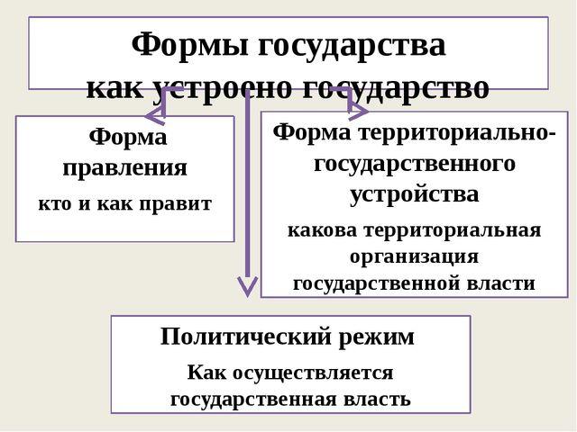 Формы государства как устроено государство Форма правления кто и как правит Ф...