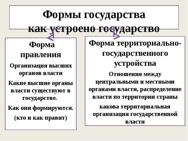 Формы государства как устроено государство Форма правления Организация высших...