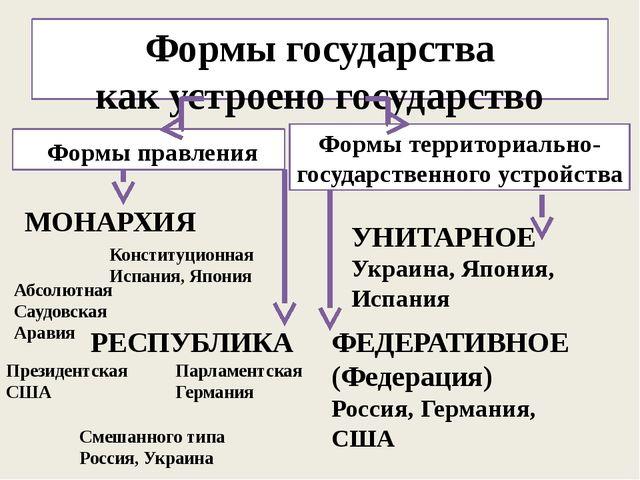 Формы государства как устроено государство Формы правления Формы территориаль...