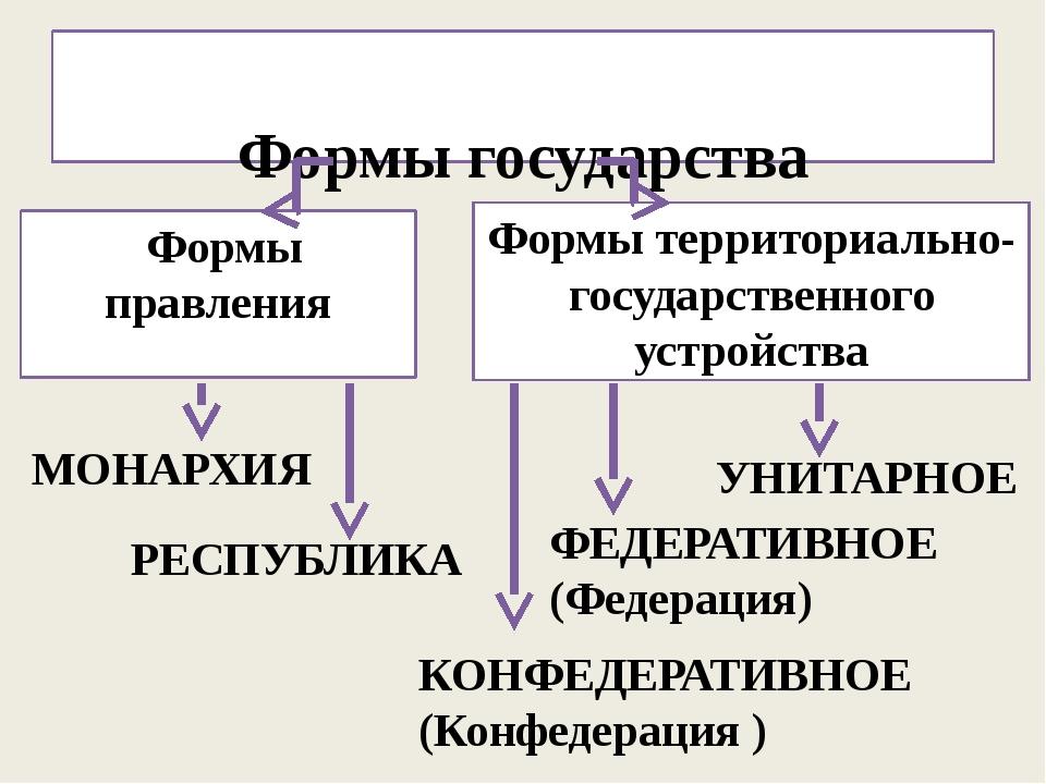 Формы государства Формы правления Формы территориально-государственного устр...