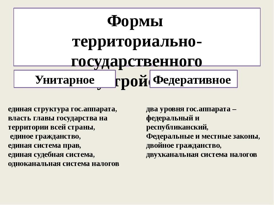 Формы территориально-государственного устройства Унитарное Федеративное едина...