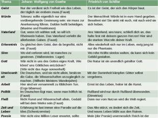 Thema Johann Wolfgang von Goethe Friedrich von Schiller Geist Nur der verdien